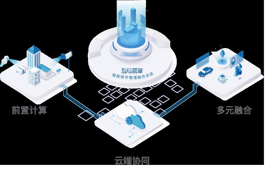 智慧城市dongjian_ph.png