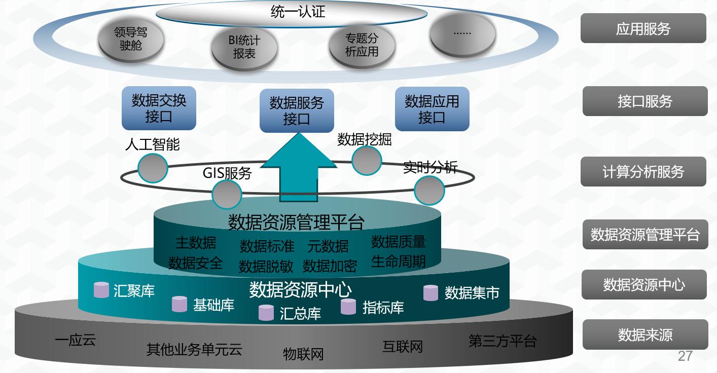 大数据资源中心管理平台.png